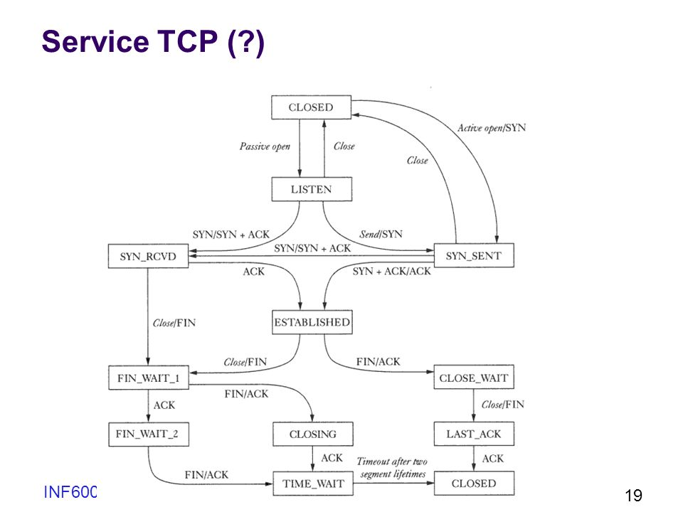 INF6001 Chap 2 19 Service TCP (?)