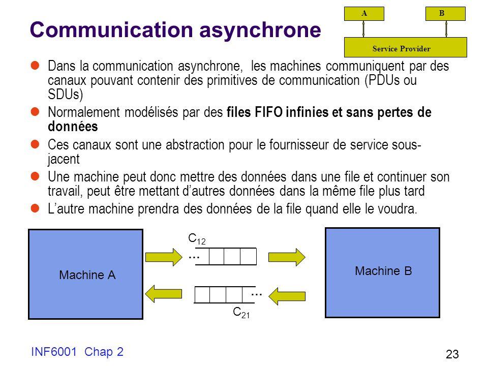 INF6001 Chap 2 23 Communication asynchrone Dans la communication asynchrone, les machines communiquent par des canaux pouvant contenir des primitives