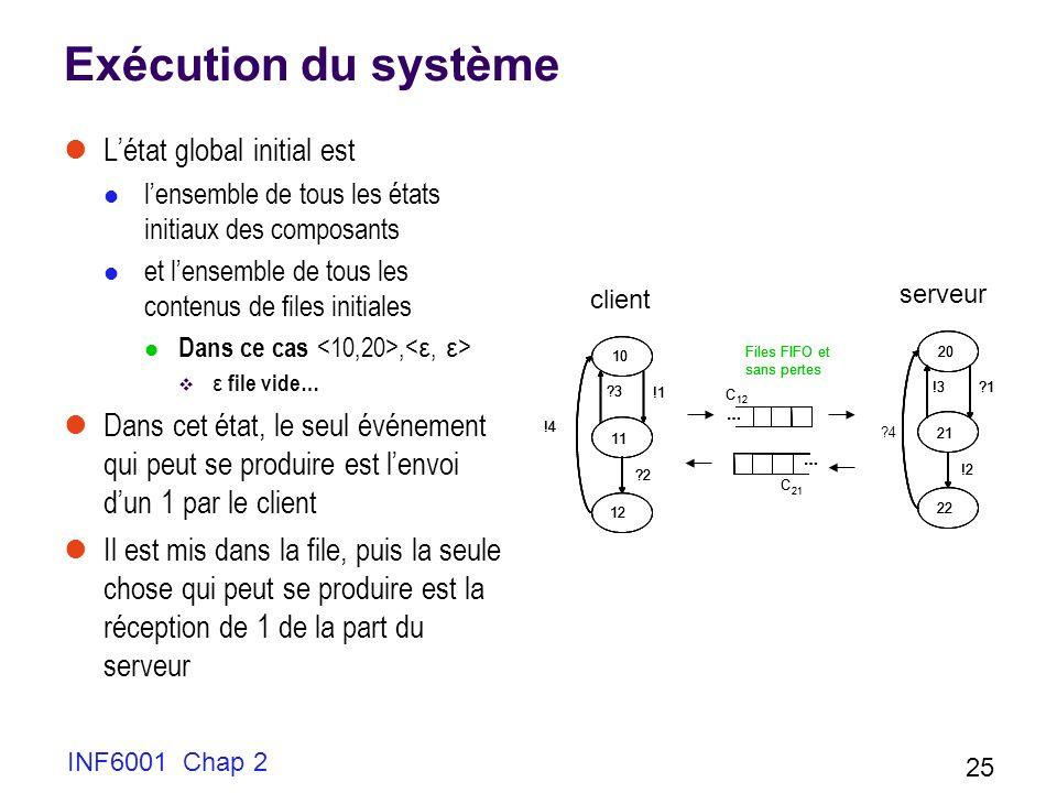 INF6001 Chap 2 25 Exécution du système Létat global initial est lensemble de tous les états initiaux des composants et lensemble de tous les contenus