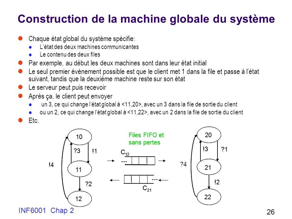 INF6001 Chap 2 26 Construction de la machine globale du système Chaque état global du système spécifie: Létat des deux machines communicantes Le conte