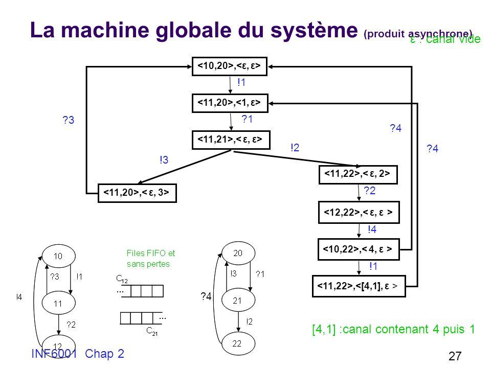 INF6001 Chap 2 27 La machine globale du système (produit asynchrone), !1 ?1 !3 !2 ?2 !4 !1 ?4 ε : canal vide [4,1] :canal contenant 4 puis 1 ?4 ?3