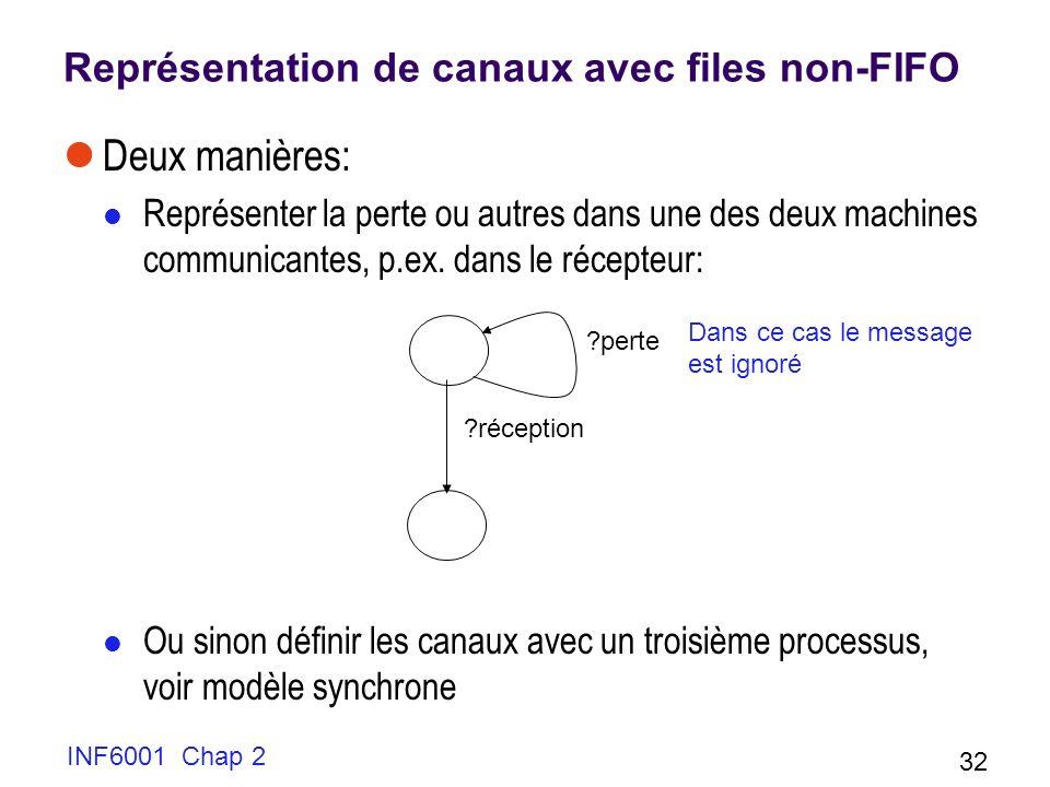 INF6001 Chap 2 32 Représentation de canaux avec files non-FIFO Deux manières: Représenter la perte ou autres dans une des deux machines communicantes,