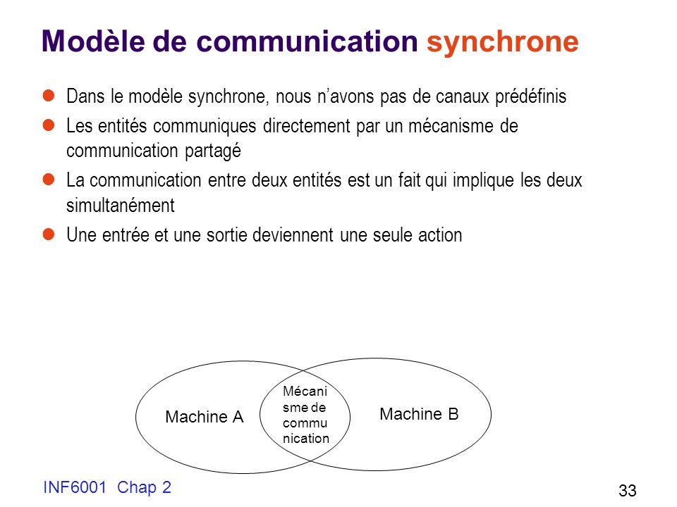 INF6001 Chap 2 33 Modèle de communication synchrone Dans le modèle synchrone, nous navons pas de canaux prédéfinis Les entités communiques directement