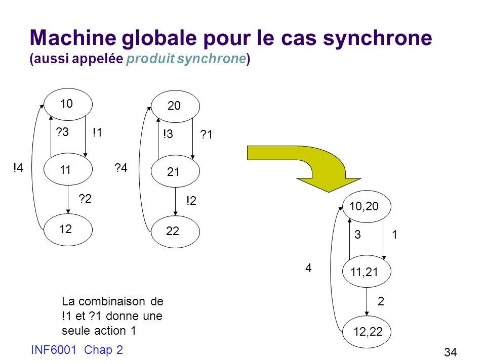 INF6001 Chap 2 34 Machine globale pour le cas synchrone (aussi appelée produit synchrone) !1 ?3 ?2 !4 10 11 12 ?1 !3 !2 20 21 22 ?4 La combinaison de