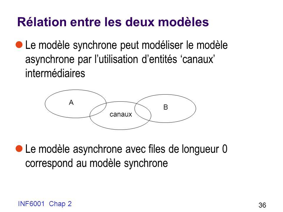 INF6001 Chap 2 36 Rélation entre les deux modèles Le modèle synchrone peut modéliser le modèle asynchrone par lutilisation dentités canaux intermédiai