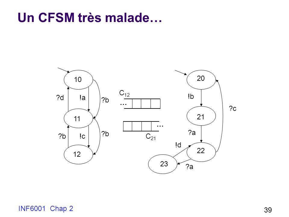 INF6001 Chap 2 39 Un CFSM très malade… !a?d 10 11 12 ?b!c ?b … … C 12 C 21 20 21 22 23 ?c !b ?a !d ?a