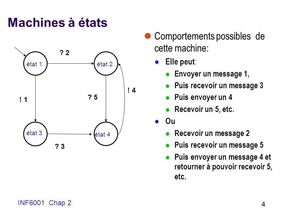 INF6001 Chap 2 4 Machines à états Comportements possibles de cette machine: Elle peut : Envoyer un message 1, Puis recevoir un message 3 Puis envoyer