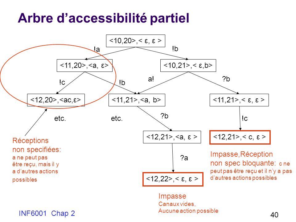 INF6001 Chap 2 40 Arbre daccessibilité partiel, !a !b etc. !c !b ?b ?a ?b !c Impasse Canaux vides, Aucune action possible Réceptions non specifiées: a