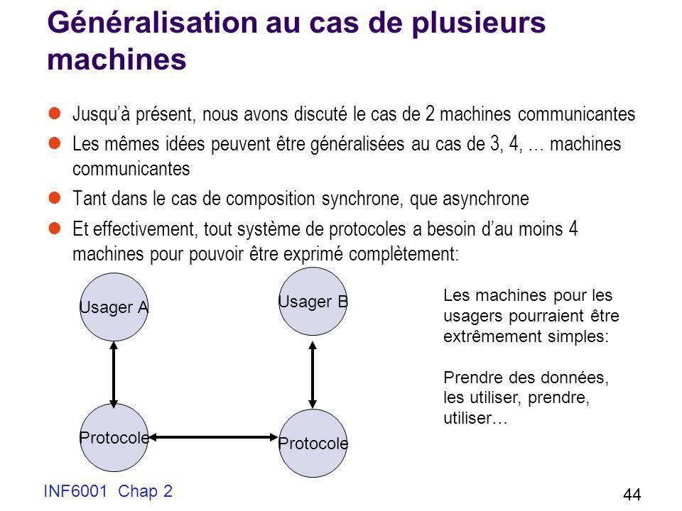 INF6001 Chap 2 44 Généralisation au cas de plusieurs machines Jusquà présent, nous avons discuté le cas de 2 machines communicantes Les mêmes idées pe