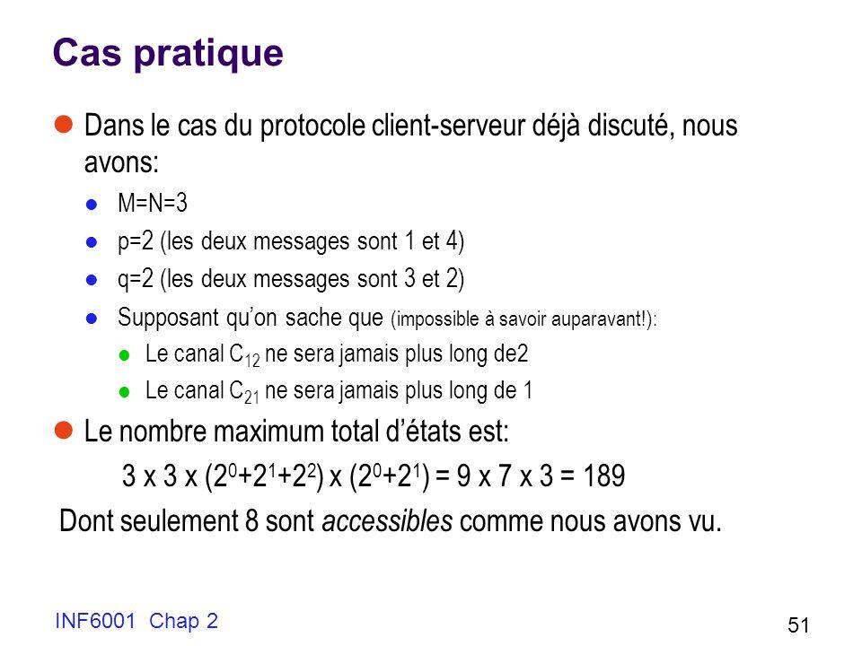 INF6001 Chap 2 51 Cas pratique Dans le cas du protocole client-serveur déjà discuté, nous avons: M=N=3 p=2 (les deux messages sont 1 et 4) q=2 (les de