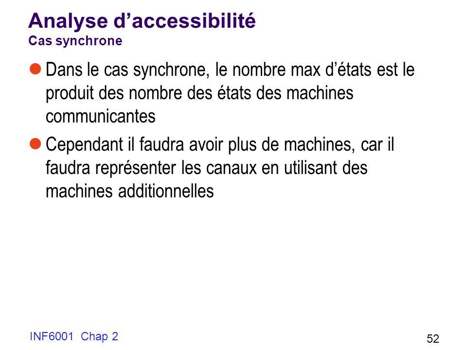 INF6001 Chap 2 52 Analyse daccessibilité Cas synchrone Dans le cas synchrone, le nombre max détats est le produit des nombre des états des machines co
