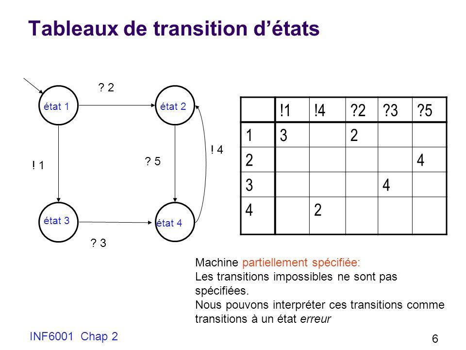 INF6001 Chap 2 6 Tableaux de transition détats état 1 état 2 état 3 état 4 ! 1 ? 2 ? 3 ? 5 ! 4 !1!4?2?3?5 132 24 34 42 Machine partiellement spécifiée