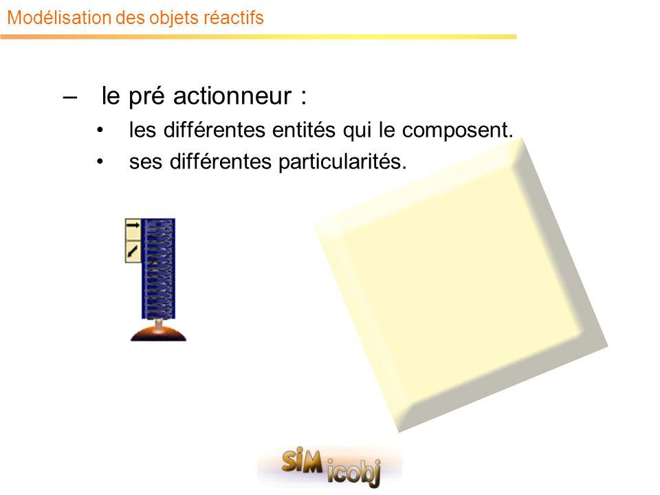 Modélisation des objets réactifs –le pré actionneur : les différentes entités qui le composent. ses différentes particularités.