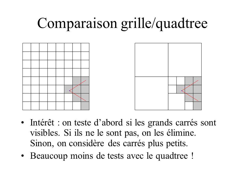 Comparaison grille/quadtree Intérêt : on teste dabord si les grands carrés sont visibles. Si ils ne le sont pas, on les élimine. Sinon, on considère d