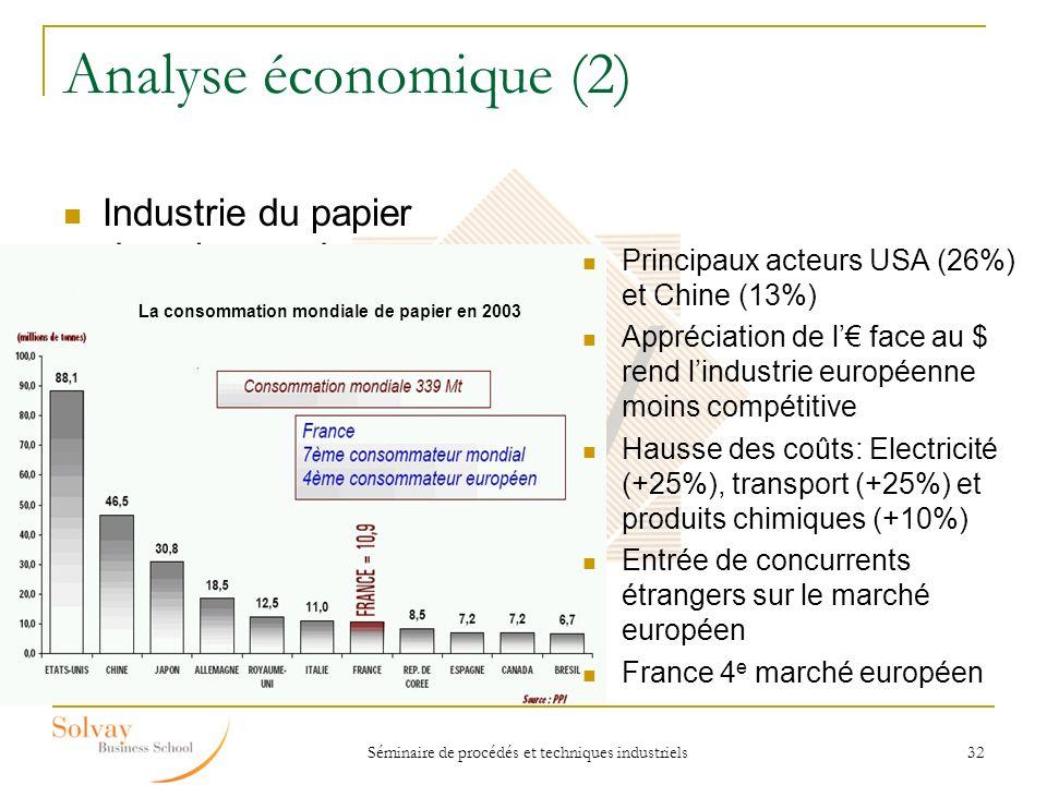 Séminaire de procédés et techniques industriels 32 Analyse économique (2) Industrie du papier dans le monde La consommation mondiale de papier en 2003