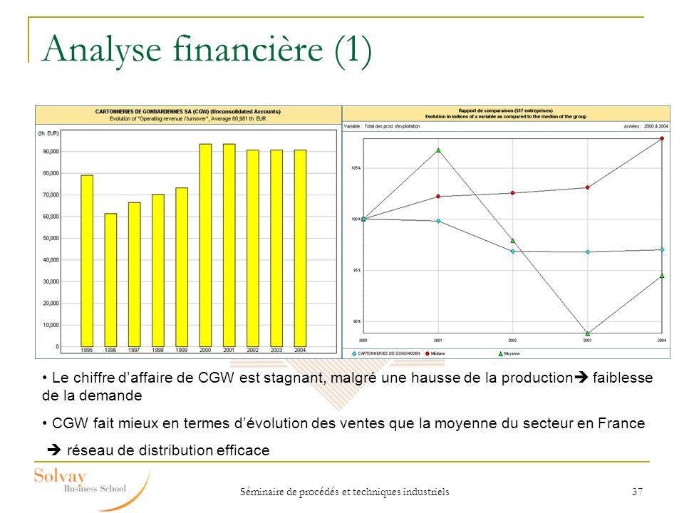 Séminaire de procédés et techniques industriels 37 Analyse financière (1) Le chiffre daffaire de CGW est stagnant, malgré une hausse de la production