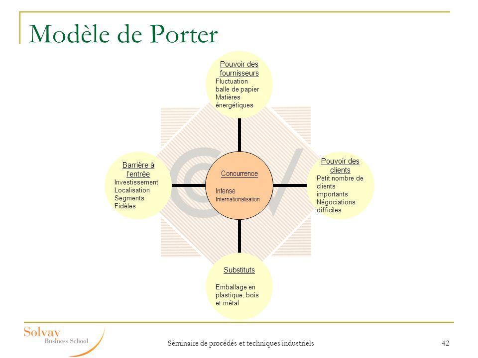 Séminaire de procédés et techniques industriels 42 Modèle de Porter Concurrence Intense Internationalisation Pouvoir des fournisseurs Fluctuation ball