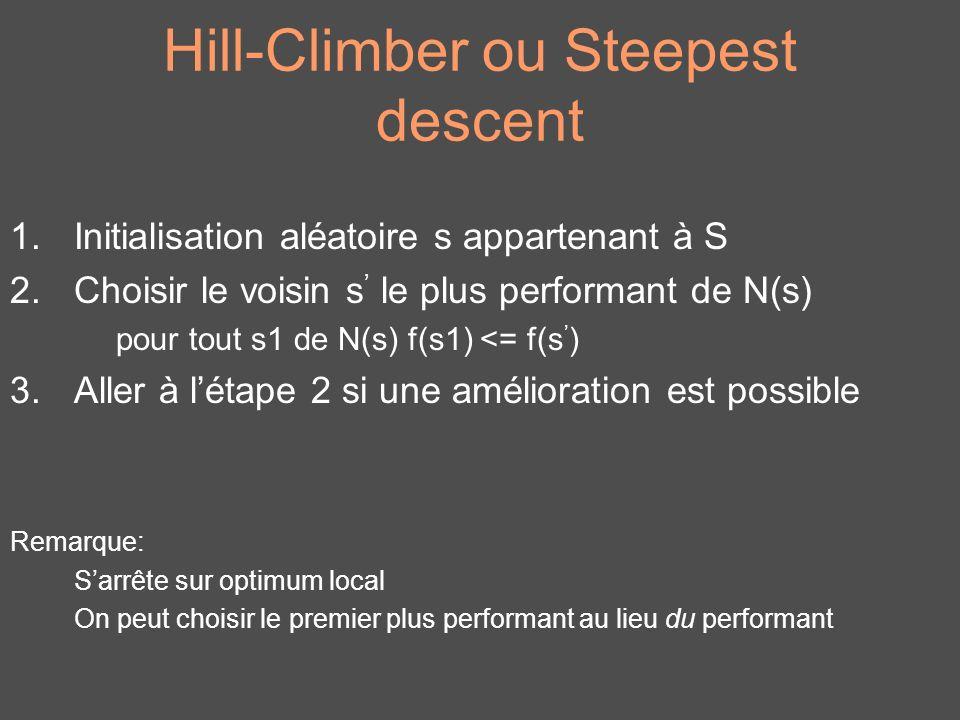 Hill-Climber ou Steepest descent 1.Initialisation aléatoire s appartenant à S 2.Choisir le voisin s le plus performant de N(s) pour tout s1 de N(s) f(