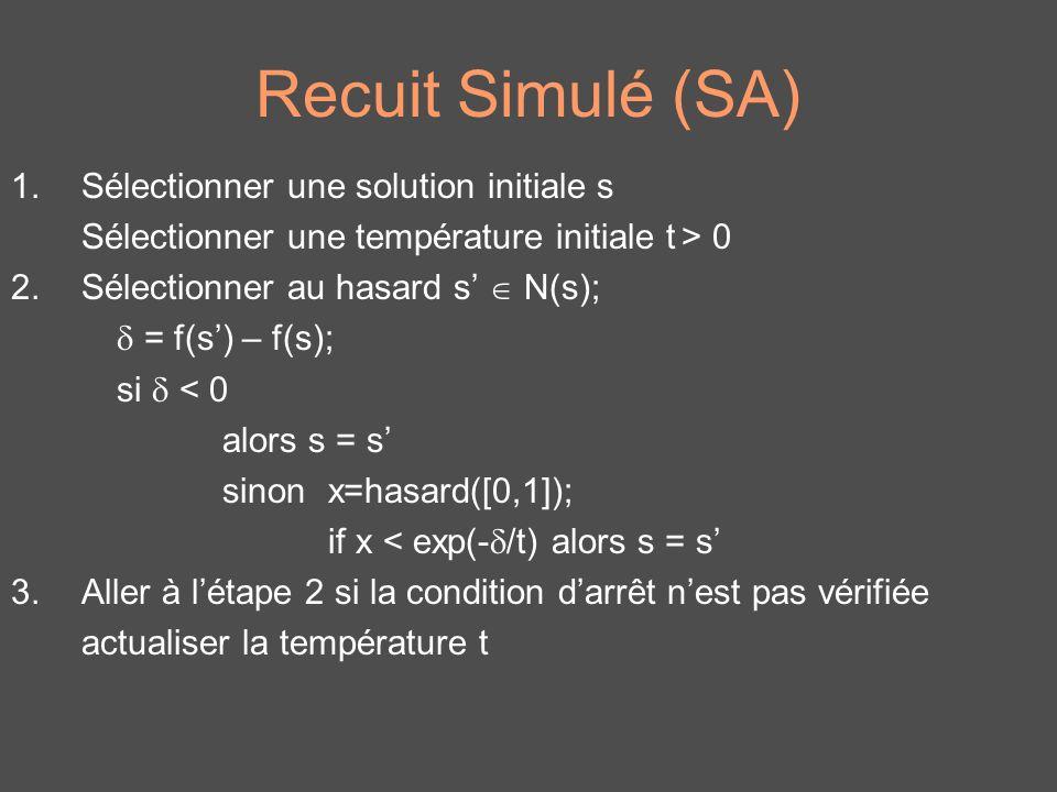 Recuit Simulé (SA) 1.Sélectionner une solution initiale s Sélectionner une température initiale t > 0 2.Sélectionner au hasard s N(s); = f(s) – f(s);