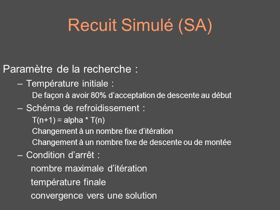 Recuit Simulé (SA) Paramètre de la recherche : –Température initiale : De façon à avoir 80% dacceptation de descente au début –Schéma de refroidisseme