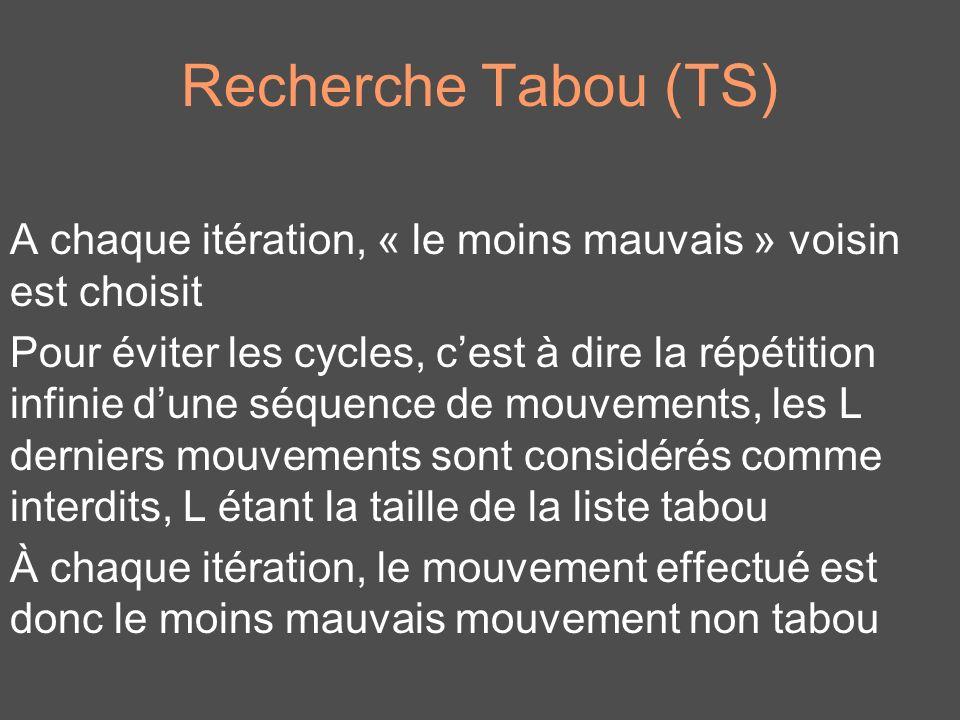 Recherche Tabou (TS) A chaque itération, « le moins mauvais » voisin est choisit Pour éviter les cycles, cest à dire la répétition infinie dune séquen