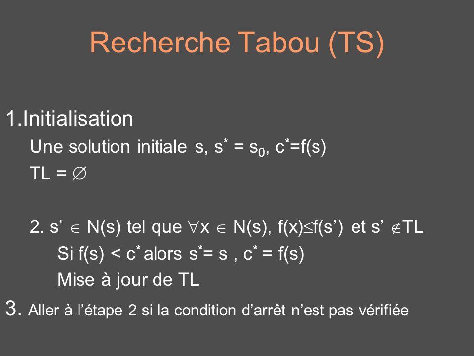 Recherche Tabou (TS) 1.Initialisation Une solution initiale s, s * = s 0, c * =f(s) TL = 2. s N(s) tel que x N(s), f(x) f(s) et s TL Si f(s) < c * alo