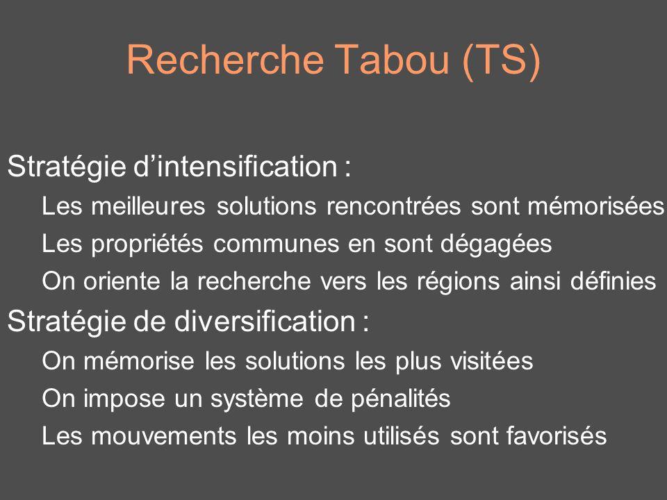 Recherche Tabou (TS) Stratégie dintensification : Les meilleures solutions rencontrées sont mémorisées Les propriétés communes en sont dégagées On ori