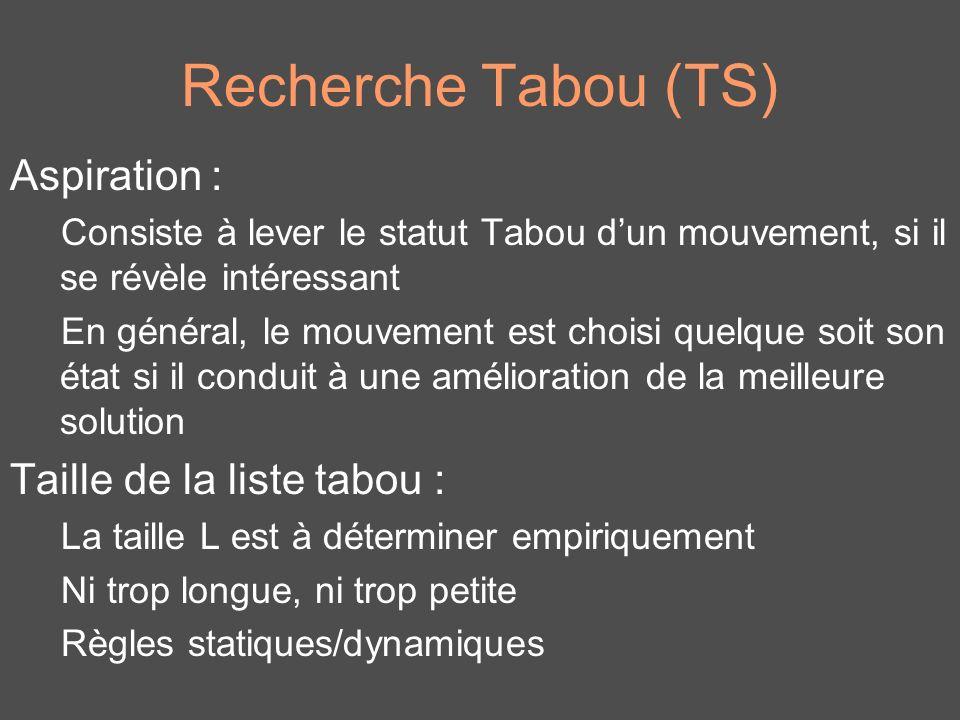 Recherche Tabou (TS) Aspiration : Consiste à lever le statut Tabou dun mouvement, si il se révèle intéressant En général, le mouvement est choisi quel
