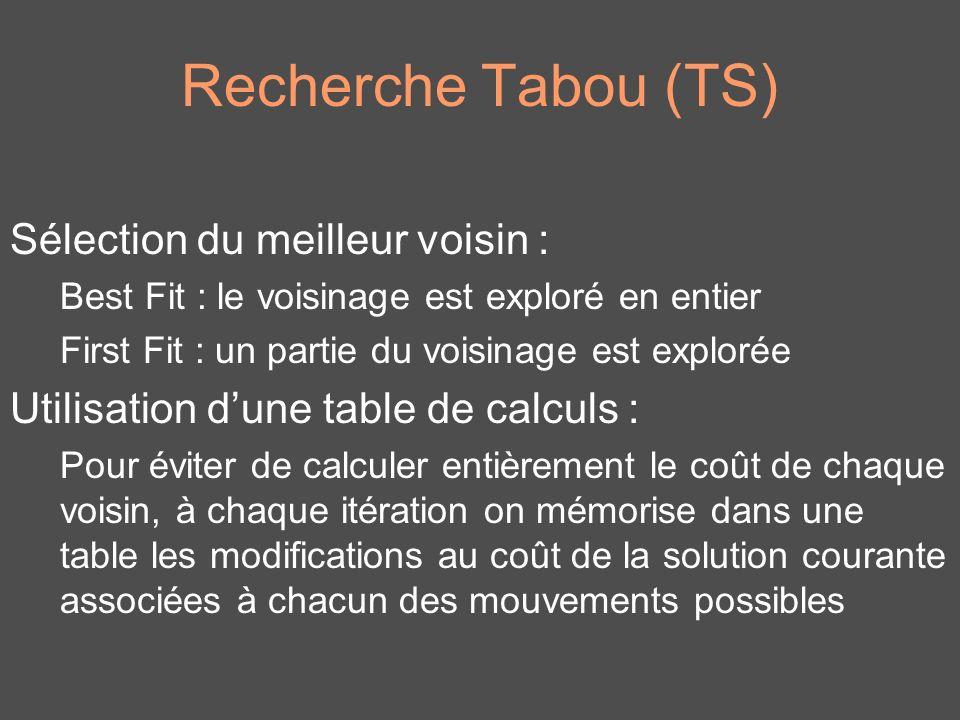 Recherche Tabou (TS) Sélection du meilleur voisin : Best Fit : le voisinage est exploré en entier First Fit : un partie du voisinage est explorée Util