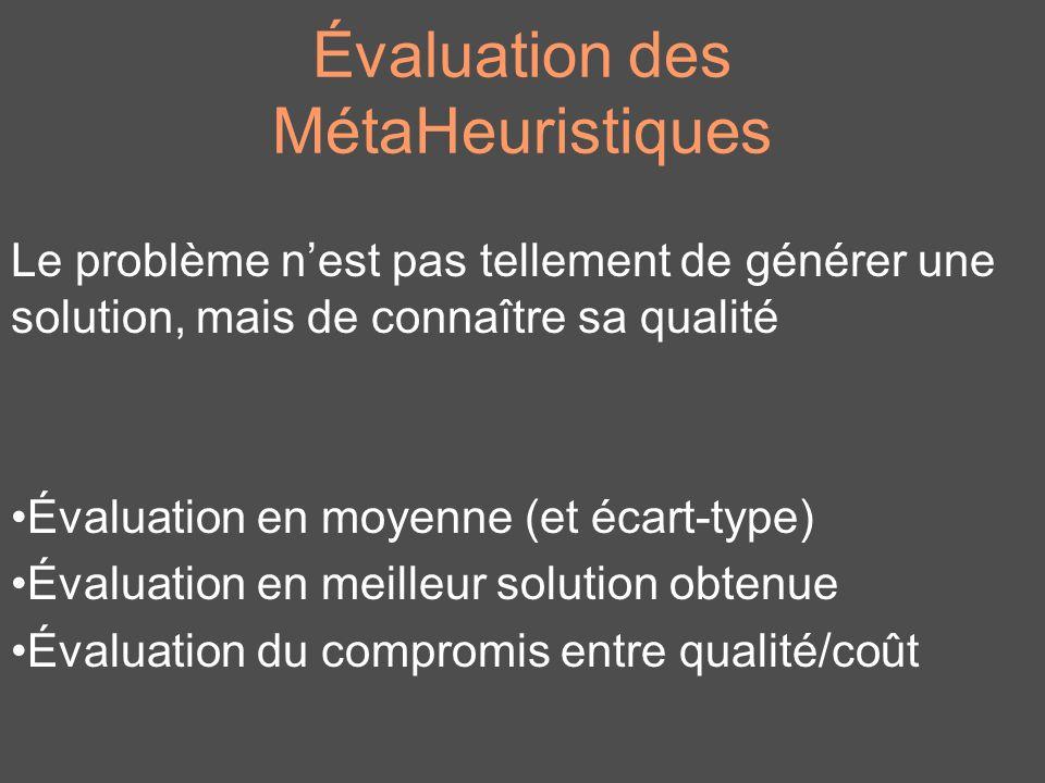 Évaluation des MétaHeuristiques Le problème nest pas tellement de générer une solution, mais de connaître sa qualité Évaluation en moyenne (et écart-t
