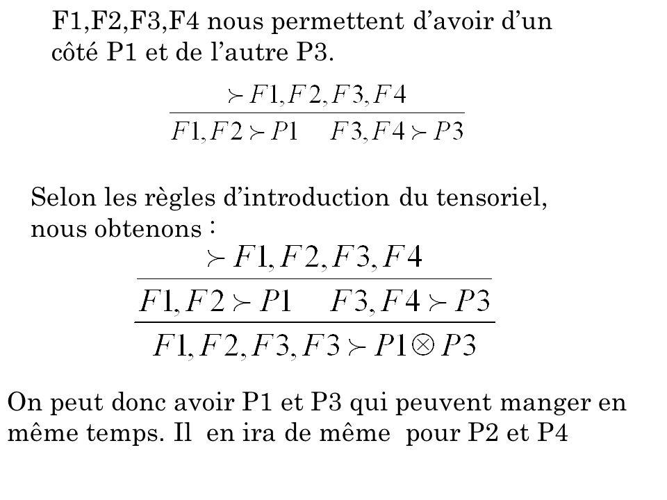F1,F2,F3,F4 nous permettent davoir dun côté P1 et de lautre P3. Selon les règles dintroduction du tensoriel, nous obtenons : On peut donc avoir P1 et