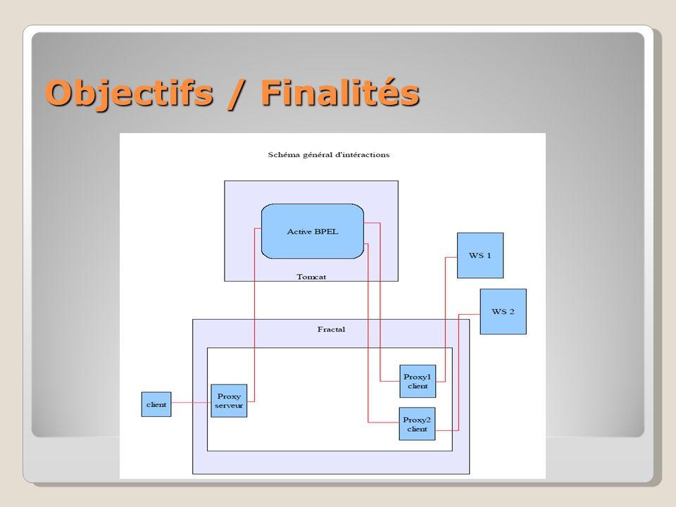 Objectifs / Finalités