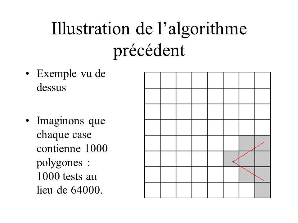 Illustration de lalgorithme précédent Exemple vu de dessus Imaginons que chaque case contienne 1000 polygones : 1000 tests au lieu de 64000.