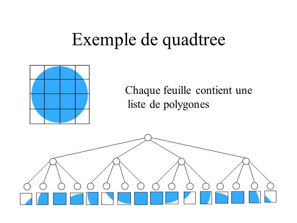 Exemple de quadtree Chaque feuille contient une liste de polygones