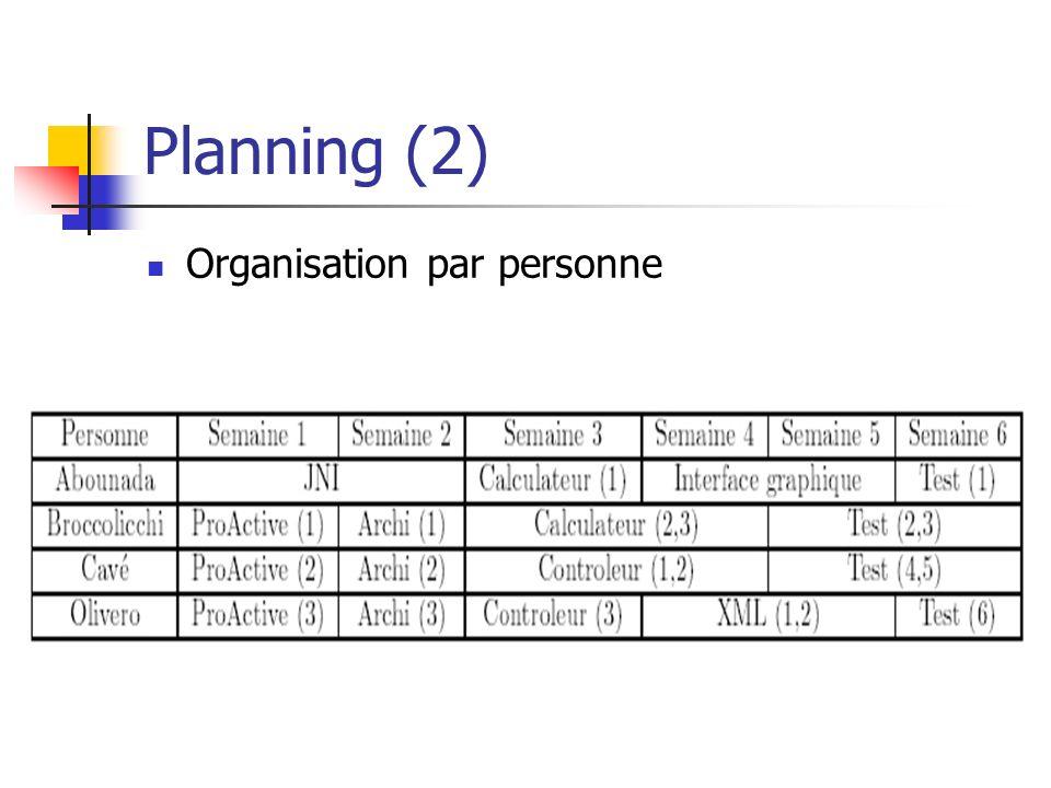 Planning (2) Organisation par personne
