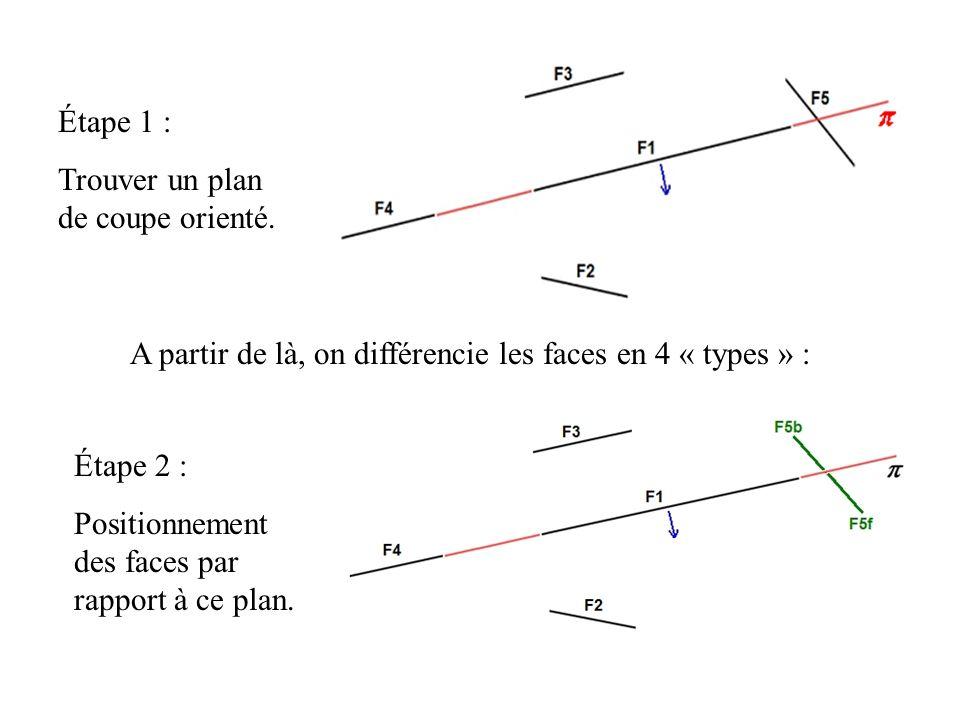 Étape 1 : Trouver un plan de coupe orienté.