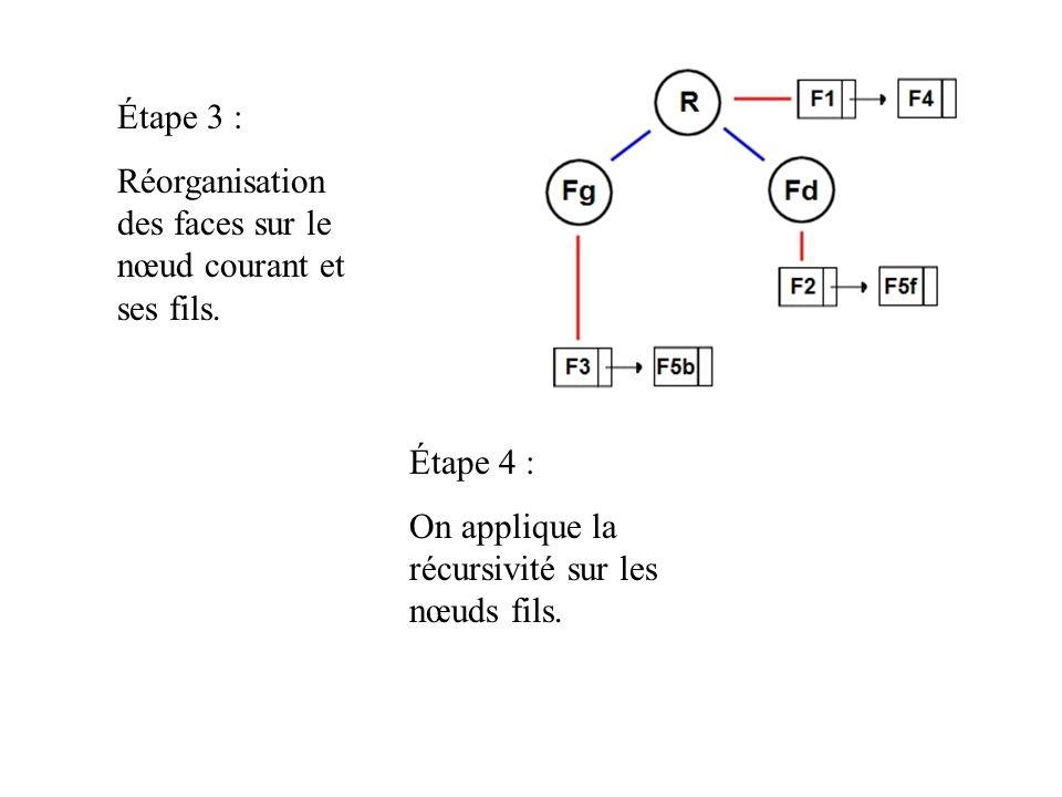 Étape 3 : Réorganisation des faces sur le nœud courant et ses fils.