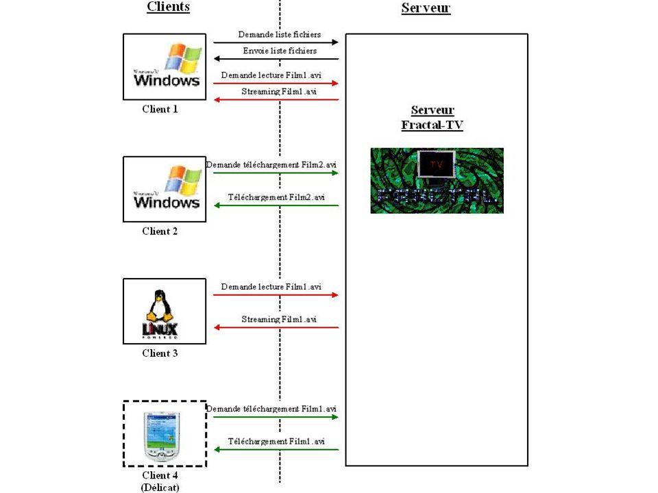 1.Le multimédia, fractal et RMI: Les possibilités Les risques 2.