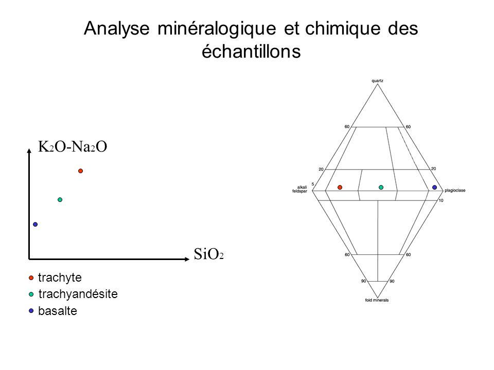 Analyse minéralogique et chimique des échantillons K 2 O-Na 2 O SiO 2 trachyte basalte trachyandésite