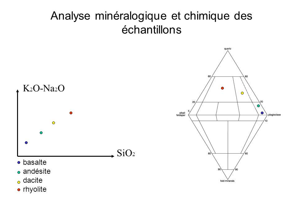 Analyse minéralogique et chimique des échantillons K 2 O-Na 2 O SiO 2 basalte andésite dacite rhyolite