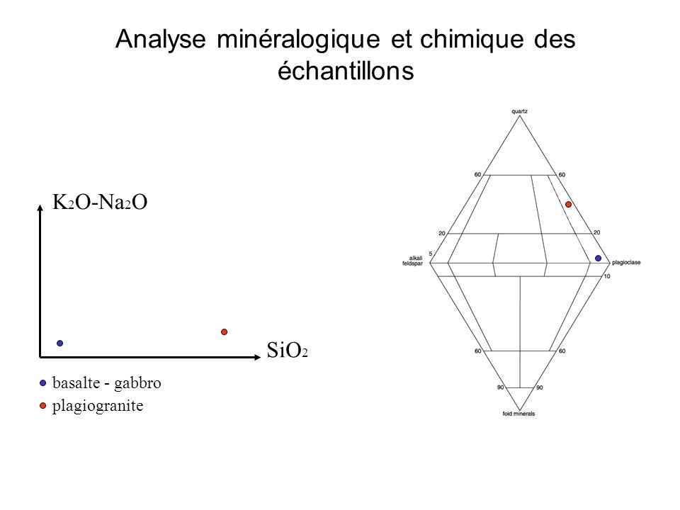 Analyse minéralogique et chimique des échantillons K 2 O-Na 2 O SiO 2 basalte - gabbro plagiogranite
