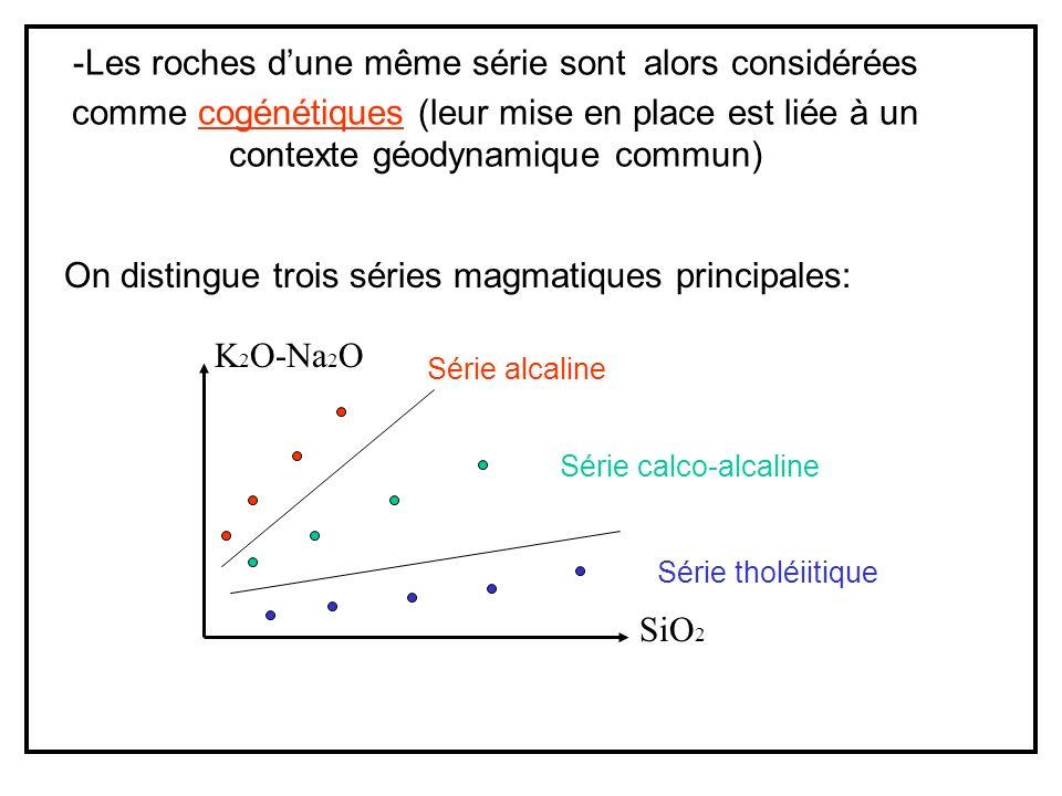 -Les roches dune même série sont alors considérées comme cogénétiques (leur mise en place est liée à un contexte géodynamique commun) On distingue trois séries magmatiques principales: K 2 O-Na 2 O SiO 2 Série alcaline Série calco-alcaline Série tholéiitique