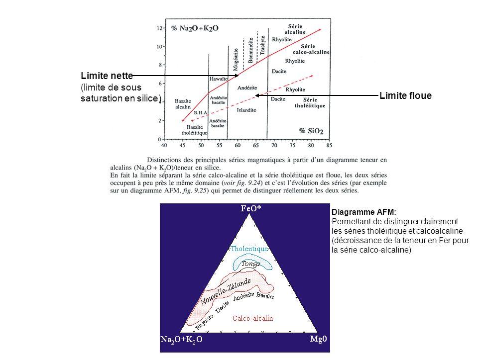Limite nette (limite de sous saturation en silice) Limite floue Diagramme AFM: Permettant de distinguer clairement les séries tholéiitique et calcoalcaline (décroissance de la teneur en Fer pour la série calco-alcaline)