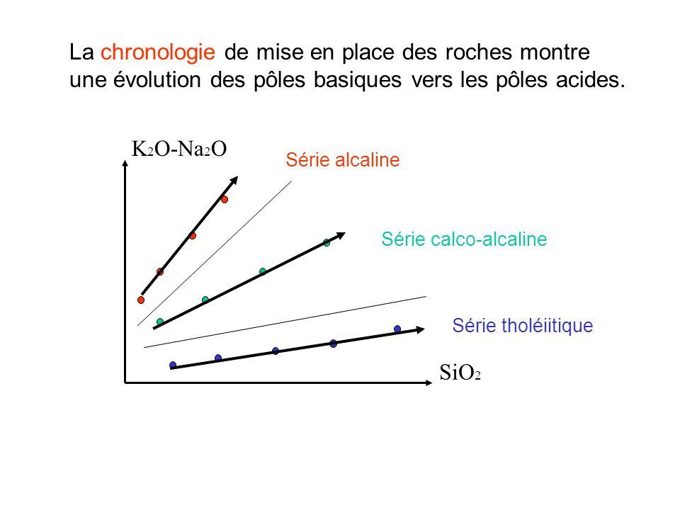 La chronologie de mise en place des roches montre une évolution des pôles basiques vers les pôles acides.
