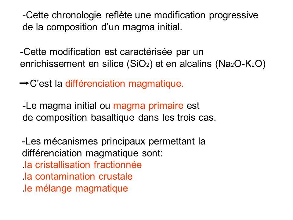 -Cette chronologie reflète une modification progressive de la composition dun magma initial.