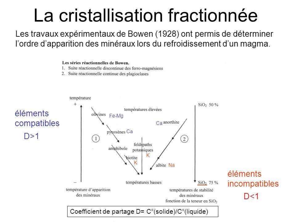 La cristallisation fractionnée Les travaux expérimentaux de Bowen (1928) ont permis de déterminer lordre dapparition des minéraux lors du refroidissement dun magma.