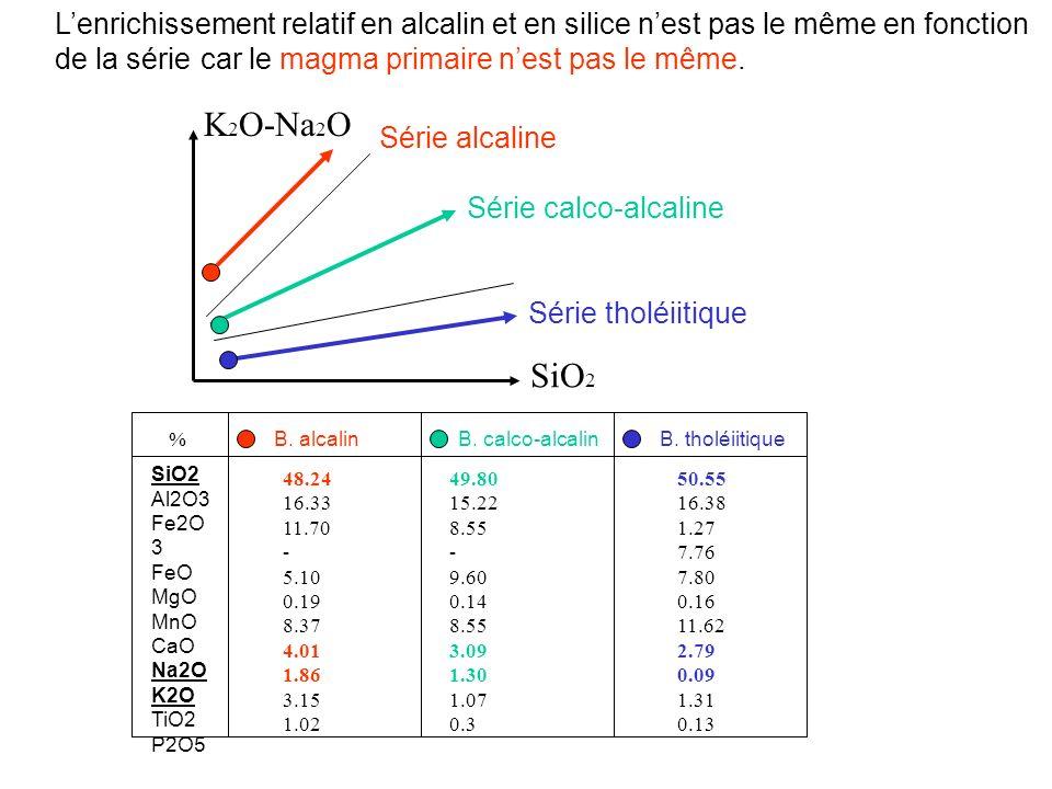 Série alcaline Série calco-alcaline Série tholéiitique K 2 O-Na 2 O SiO 2 Lenrichissement relatif en alcalin et en silice nest pas le même en fonction de la série 50.55 16.38 1.27 7.76 7.80 0.16 11.62 2.79 0.09 1.31 0.13 SiO2 Al2O3 Fe2O 3 FeO MgO MnO CaO Na2O K2O TiO2 P2O5 49.80 15.22 8.55 - 9.60 0.14 8.55 3.09 1.30 1.07 0.3 48.24 16.33 11.70 - 5.10 0.19 8.37 4.01 1.86 3.15 1.02 B.