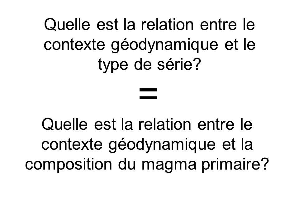 Quelle est la relation entre le contexte géodynamique et le type de série.