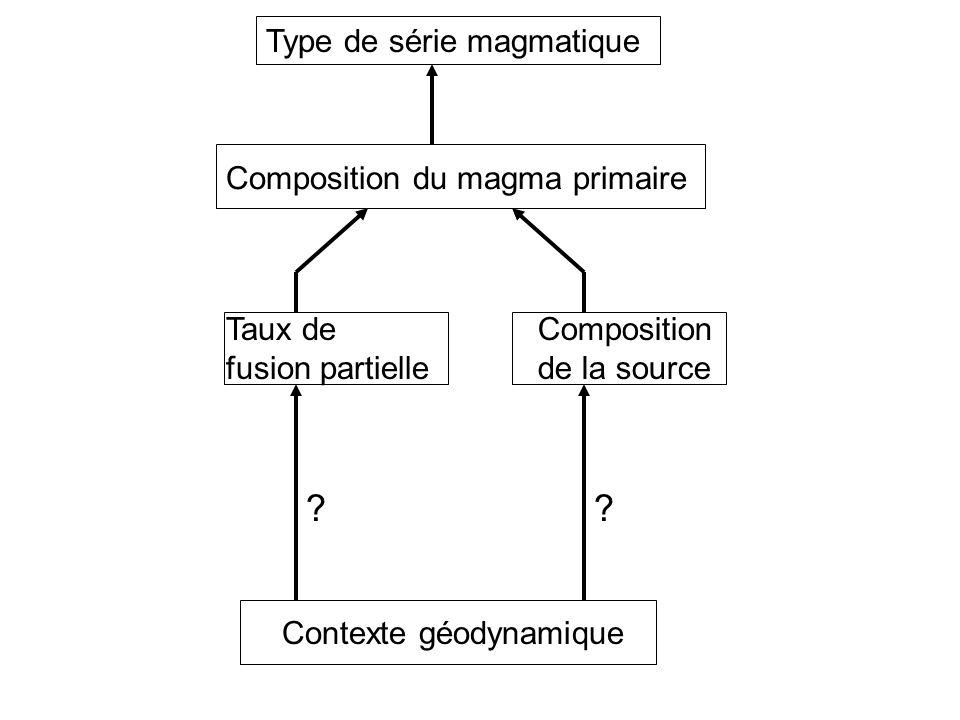 Type de série magmatique Contexte géodynamique Composition du magma primaire Taux de fusion partielle Composition de la source ??