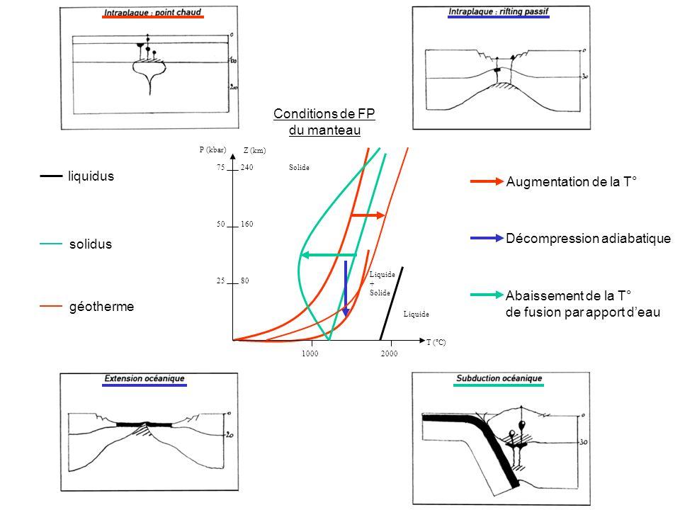 Liquide Solide Liquide + Solide liquidus solidus géotherme Augmentation de la T° Décompression adiabatique Abaissement de la T° de fusion par apport deau T (°C) 25 50 75240 160 80 10002000 P (kbar) Z (km) Conditions de FP du manteau